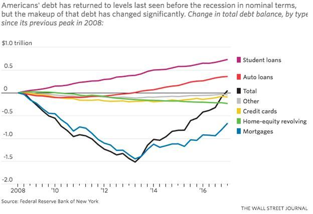 How is your individual/household debt level?