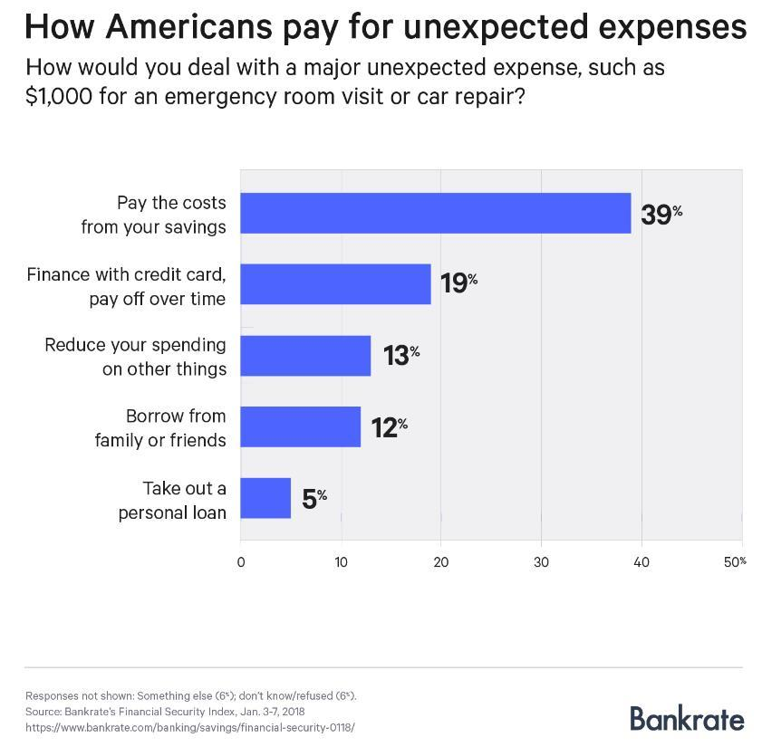 Less than 40% of Americans have the savings to cover a $1,000 expense